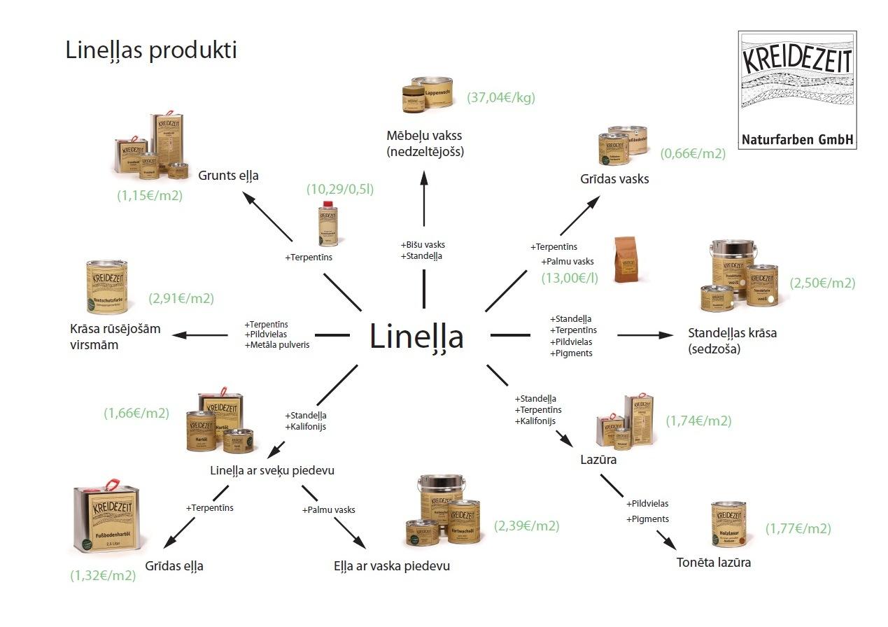 linella shema